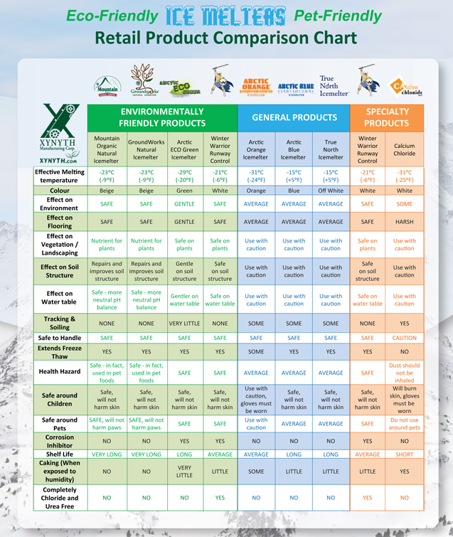 Eco & Pet Friendly Ice Melter Comparison Chart