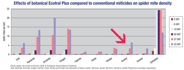 Effects of Botanical Keyplex Ecotrol Plus to Conventional Miticides
