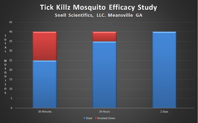 Tick Killz Effective Tick Control
