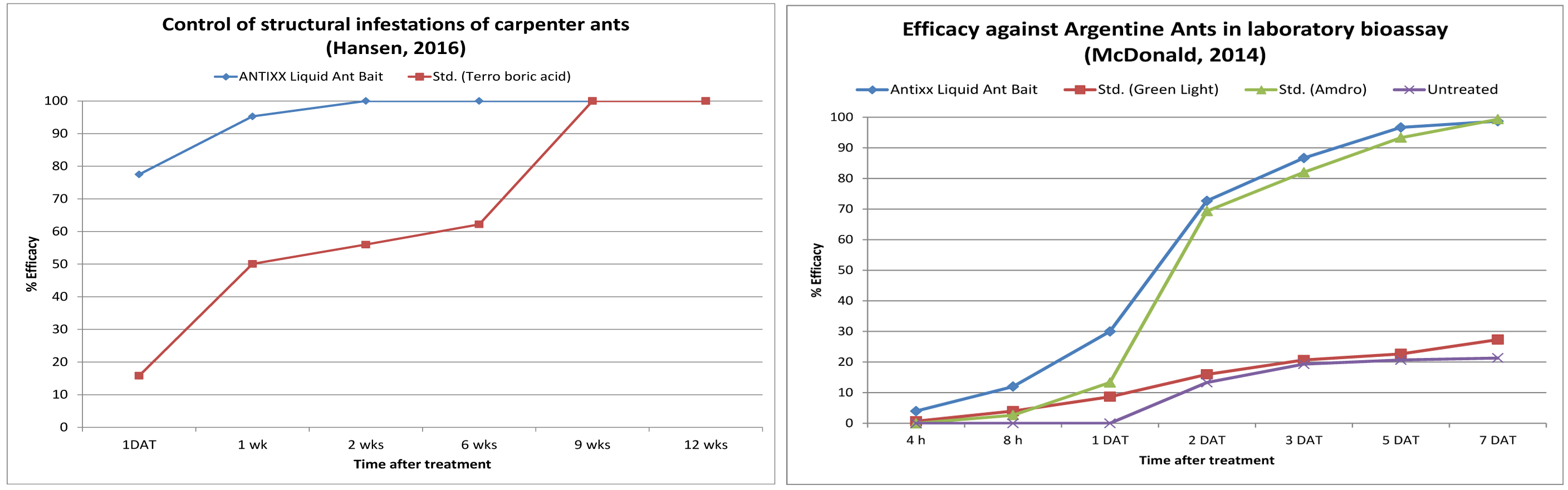 Antixx Liquid Ant Bait Studies vs Boric Acid